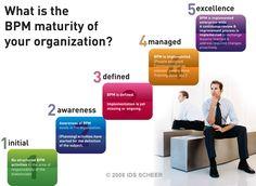 business-process-management-technology