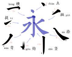 「永」字八法,是古代書法家練習楷書的運筆技法。「永」字有八筆:點、橫、豎、勾、仰橫、撇、斜撇、捺,按各自的筆勢以八字概括為側、勒、弩(又作努)、趯ㄊㄧˋ、策、掠、啄、磔ㄓㄜˊ。這八筆是楷書基本筆劃,每筆各有特色,而又互相呼應,一氣呵成。如李溥光《雪庵八法》稱:「磔法之妙,在險橫三過,而開揭其勢力。」「永」字如果能寫出每筆的精神,楷書可算達到相當水平。