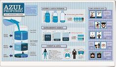 """Infografías sobre el agua"" High School Spanish, Business Powerpoint Templates, Presentation Templates, Bar Chart, Recycling, Environment, 1, The Unit, Social Media"