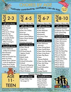 Age Appropriate Chores for Kids: Free Printable. Over 70+ chore ideas for kids, how to implement, and how to truly get kids excited about doing chores! www.neatlings.com