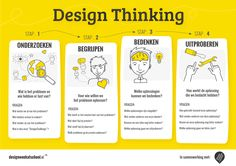 Dit is een vereenvoudigd model van DesignThinking, dat ik ontwikkelde voor kinderen op de basisschool www.designweekatschool.nl
