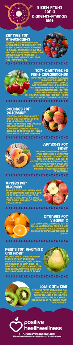 8 Best Fruits for a Diabetes-Friendly Diet – Positive Health Wellness Infographic
