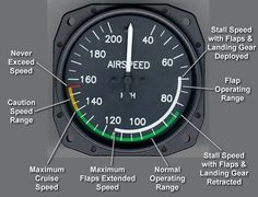 Air Speed Indicator and Colour Markings + V Speeds – Radio Telephony and Aviation subjects for CPL and ATPL Aviation Training, Pilot Training, Airplane Flying, Airplane Pilot, Aircraft Instruments, Flight Simulator Cockpit, Pilot Humor, Flight Lessons, Cessna 172