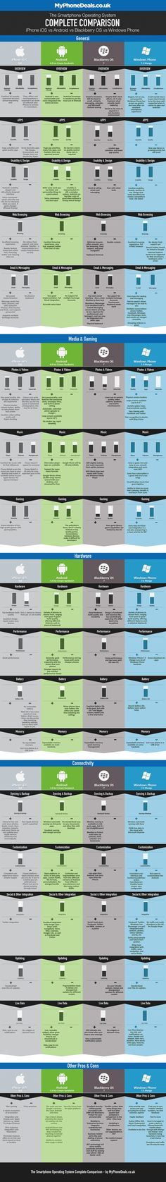 Android, iOS and Windows Phone compared in infographic   CNET UK