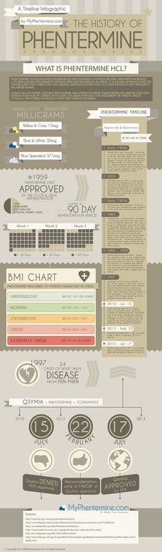 Phentermine History Infographic @ http://myphentermine.com/phentermine-history