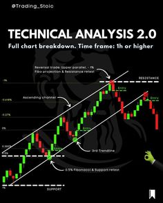 Investing In Shares, Maths Solutions, Day Trader, Technical Analysis, Forex Trading Strategies, Stock Market, Knowledge, Trading Post, Chart