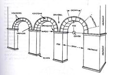 roman arches | Note you are responsible toknow all the terms that are written in ...
