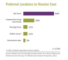 Middle Income Boomers Shift Retirement Expectations to Home Care