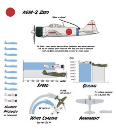 Fritz the Fox's info on the A6M Zero.
