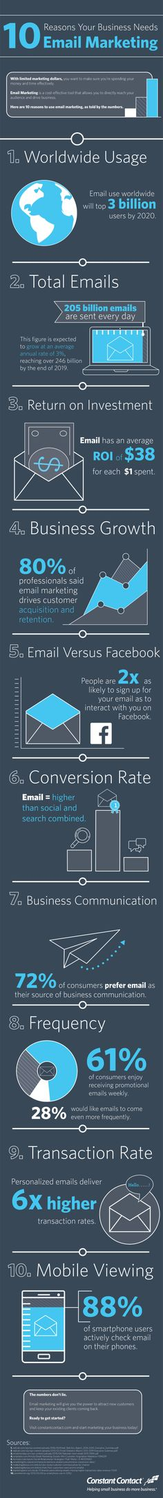 Here are 10 eye-opening email marketing stats that prove email marketing is a valuable tool for small businesses.