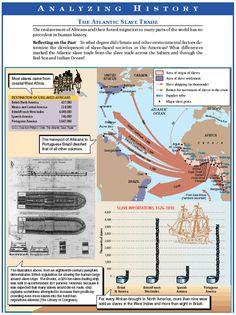 Atlantic Slave Trade.png (549×734)