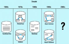 From pre-stage flat-file system, to relational and object-relational systems, database technology has gone through several generations and its history that is spread over more than 40 years now. File System, Microsoft Sql Server, Data Structures, Web Development, Evolution, Management, Technology, Models, Tecnologia