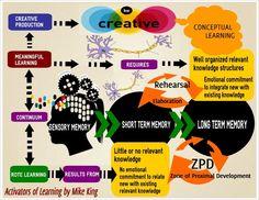 Zone of Proximal Development Activators of Learning - ePubGeneration