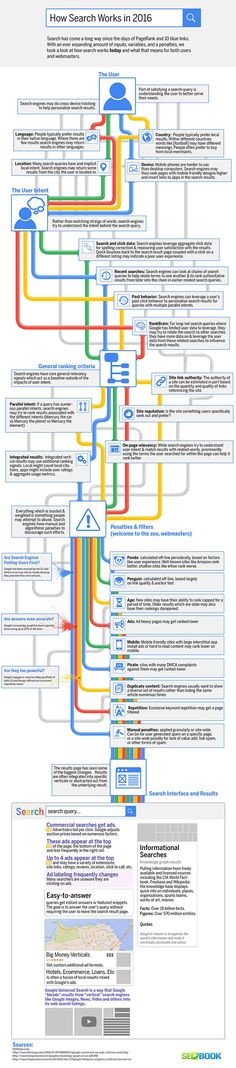 With so many changes lately to #GoogleAlgorithms here is an update of how #SEO works in 2016 http://www.seobook.com/how-google-search-works-today