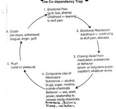 codependency cycle