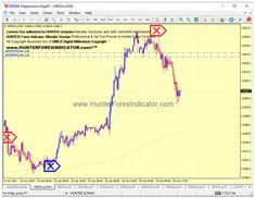 Mt 4, Chart Tool, Gbp Usd, Wordpress, Website