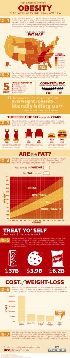 Obesity #Infographic
