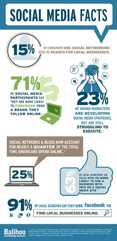 Here are some helpful social media facts to kick off marketing monday!