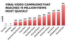 The Best Viral Videos