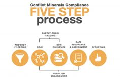 """The authors analyze the OECD Cycle 3 Final Report, """"Due Diligence Guidance for Responsible Supply Chains of Minerals from Conflict-Affected and High-Risk."""" - See more at: http://arkinfotec.in/conflictmineralsoftware/conflict-minerals-building-responsible-manufacturing-supply-chains/#sthash.sz3H36CB.dpuf"""