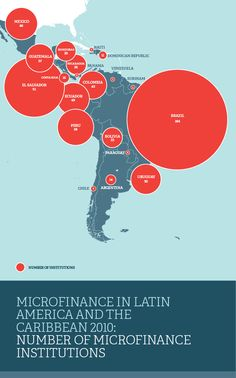 Microfinance in Latin America and the Caribbean 2010: Number of Microfinance Institutions