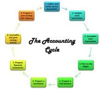 The financial details of your company are the direct evaluate of the performance of your company. The time-honored method of coming at the precise financial details of your company is through bookkeeping. Let's talk about the importance and technicalities of procedure of accounting for financial details.