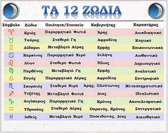 Scorpio Zodiac, Zodiac Signs, Aquarius, Gemini, Astrology, Names, Quotes, Witchcraft, Google