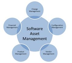 what is software asset management - Google Search