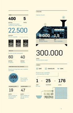 Infographics done for a magazine designed by Pelonio Graphic Design Layouts, Graphic Design Inspiration, Layout Design, Keynote Design, Information Design, Information Graphics, Visualisation, Data Visualization, Infographic Examples