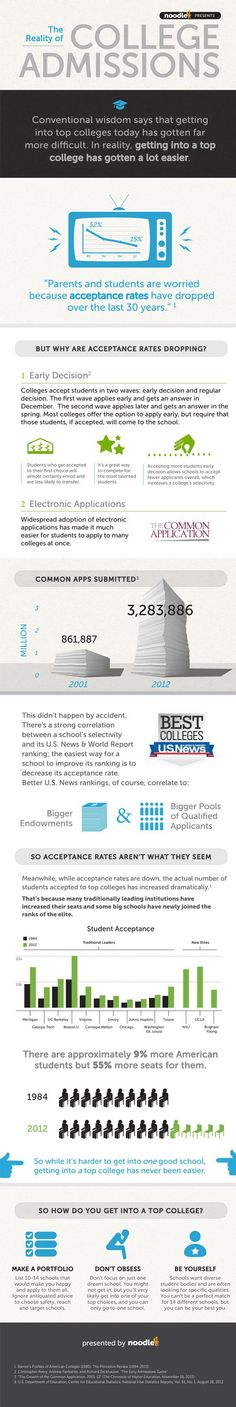 Getting into a selective #college today is easier than it was 30 years ago. #CollegeAdmissions