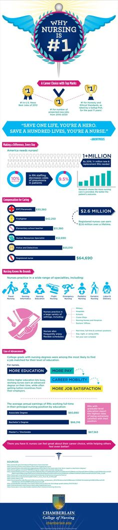 Infographic: Why nursing was the top job in 2012