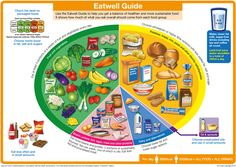 safefood | The Eatwell Plate