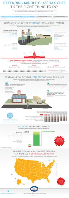 Extending Middle-Class Tax Cuts - has anybody seen a similar infographic or explanation on why this is not a good idea?