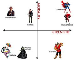 Graphing Characters