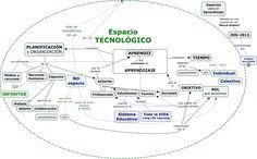 Esp_Aprendizaje_tecno - Como deben de ser los Espacios para el Aprendizaje con tecnologia