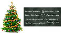 The optimal christmas tree