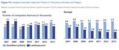 INVESTMENT: USA versus EU investment Into companies. Source: Enhancing Europe's Competitiveness Fostering Innovation-driven Entrepreneurship in Europe Company Finance, Thomson Reuters, Entrepreneurship, Innovation, Investing, Europe, Usa, World, Business