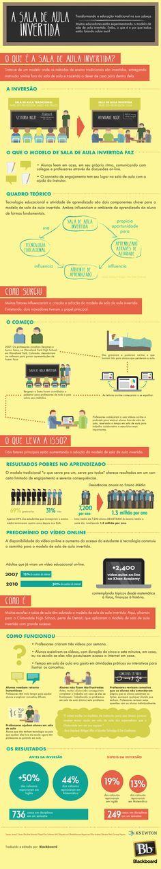 Infográfico Sala de Aula Invertida