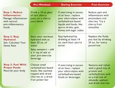 Sports dietitian Leslie Bonci, M.P.H., R.D. LDN, CSSD created the Red Recovery Routine to help athletes manage and minimize their pain – no matter what your fitness level.