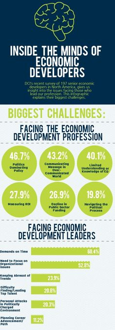 Biggest Challenges in Economic Development #infographic #econdev