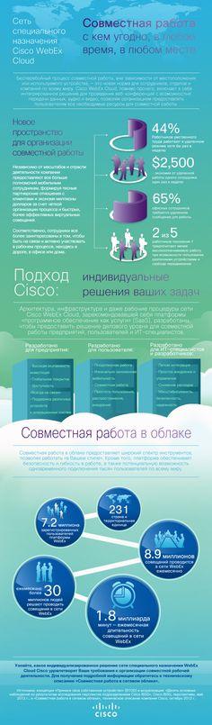 Cisco WebEx Cloud
