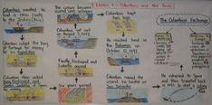 Flowchart Notes for Social Studies