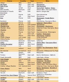 Cheese Wine Fruit Pairings Charts   Wine Making and WIne Tasting Consultants -