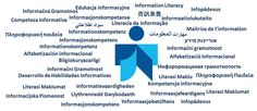 ALFINet- blog on literacy and school libraries - education & information