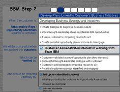 Signature selling model - Step 2