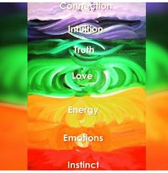 A lovely clear way of expressing the chakra energies. Try this simple meditation. Focus gently on the pin and see which colour attracts you most. Relate the colour to the corresponding chakra, then give or send Reiki to this place. Mind Body Spirit, Mind Body Soul, Ayurveda, Les Chakras, Mudras, Love Energy, High Energy, Zen Meditation, Chakra Healing
