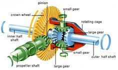 Mechanical Engineering: Differential Gear!! Engine Repair, Car Engine, Truck Repair, Mechanical Design, Mechanical Engineering, Kdf Wagen, Automotive Engineering, General Engineering, Engineering Works