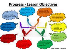 MsFindlater's Teaching Blog: Unlocking the Power of Progress