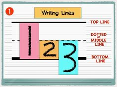 Touching the WRITING LINES in all the right places determines whether or not you made your letters the right size. #SMHP