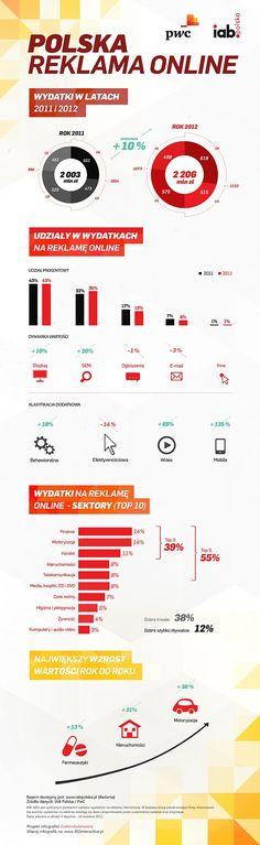 Polska reklama online - infografika